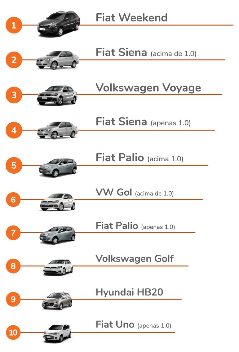 modelos de carros mais roubados