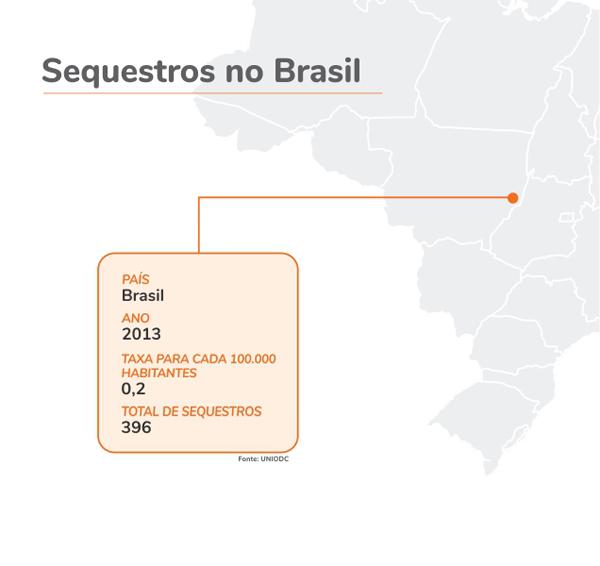 sequestros no Brasil
