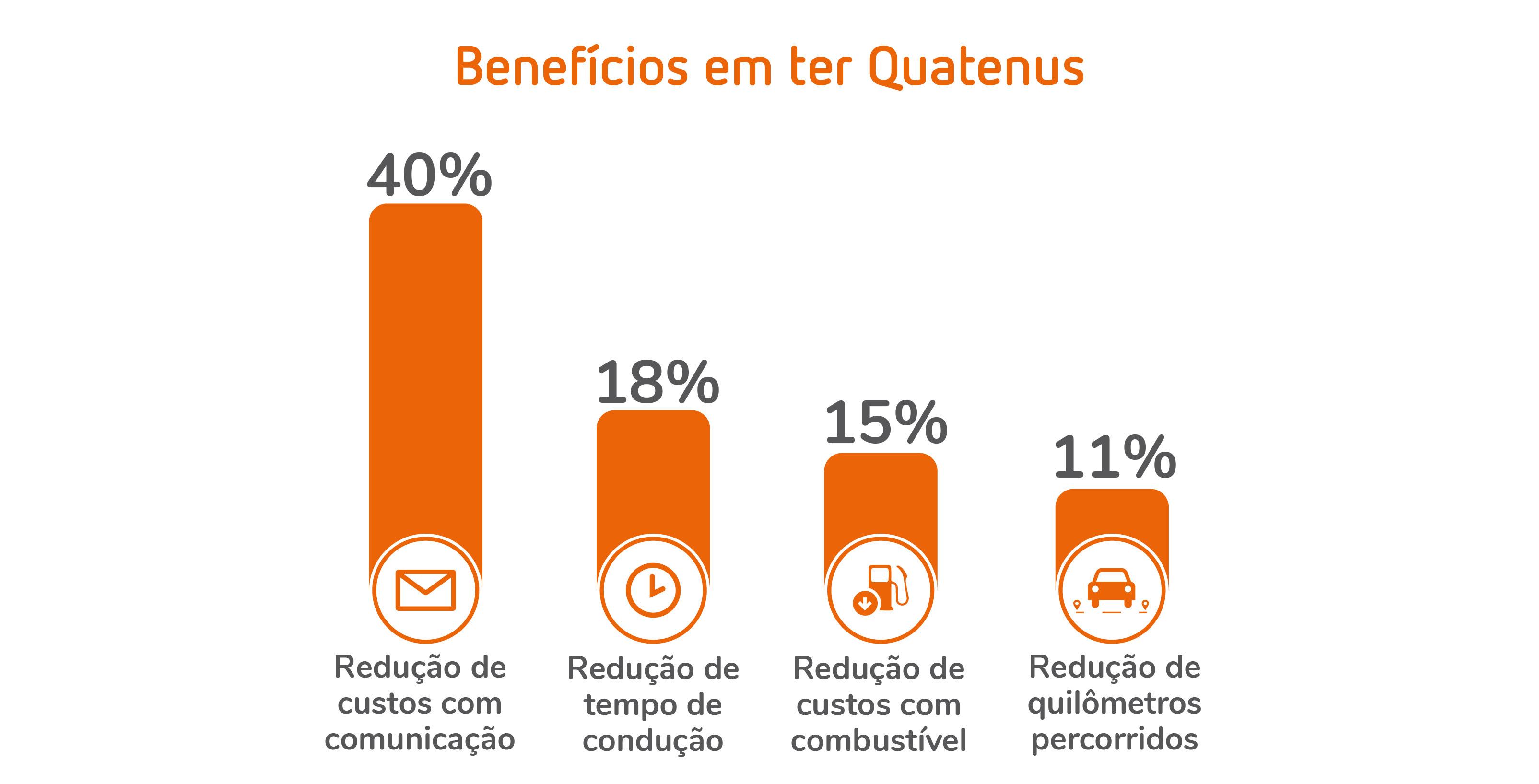 benefícios quatenus